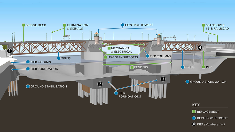 A detailed rendering including the underwater features and the parts of the bridge that would be repaired or retrofited: the pier foundations, truss and control towers; and parts that would be replaced: the fenders, bridge deck, the leaf span supports and mechanical & electrical pieces. The image also includes the piers, numbered 1-4.
