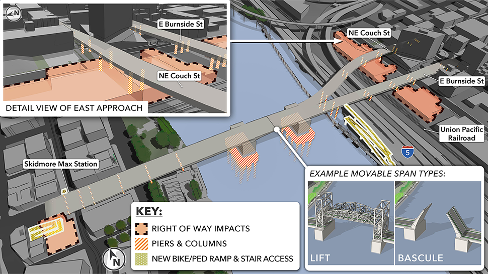 A rendering highlights piers and columns, the right of way impacts, and new bike/ped ramp and stair access to the east and west approaches. A picture inlay shows a detail view of the east approach including right of way impacts below the Couch Street extension. A second picture inlay shows example movable span types: lift and bascule.