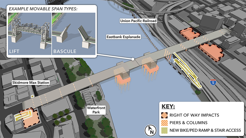 Rendering highlights piers and columns, the right of way impacts, and new bike/ped ramp and stair access to the east and west approaches. A picture inlay shows example movable span types: lift and bascule.